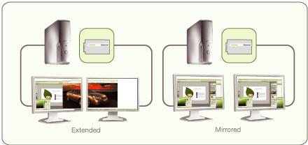 dvi萤幕,或是配备dvi转vga转接头的vga萤幕