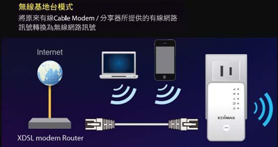 下无线分享器的WPS按键,接著再按EW 7438RPn的WPS按键,即